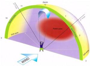 windraam met kitesurfen